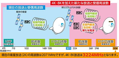 4K、8K、BS/CSアンテナ